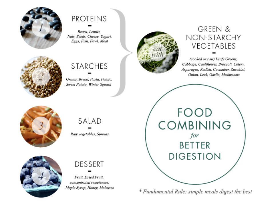 Mixing Foods & Digestion